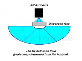 DiscoScan